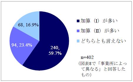 加算(Ⅰ)(Ⅱ)の法人内算定数比較